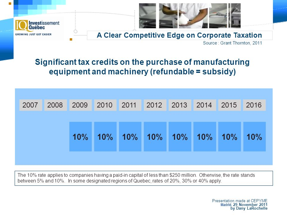 Presentation made at CEPYME Madrid, 29 November 2011 by Dany LaRochelle 20072008201120122013201420152016 16.50%15.00%19.50%21.12% 11.90% 11.40%9.90% 2