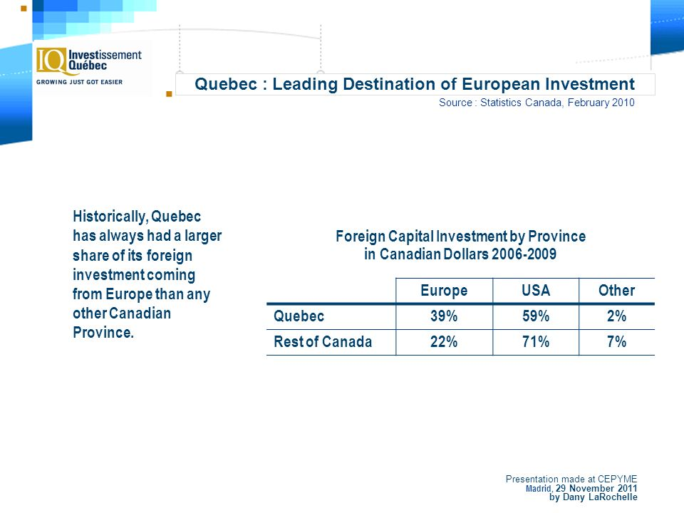 Presentation made at CEPYME Madrid, 29 November 2011 by Dany LaRochelle Quebec : Leading Destination of European Investment Source : Statistics Canada, February 2010 Foreign Capital Investment by Province in Canadian Dollars 2006-2009 EuropeUSAOther Quebec39%59%2% Rest of Canada22%71%7% Historically, Quebec has always had a larger share of its foreign investment coming from Europe than any other Canadian Province.
