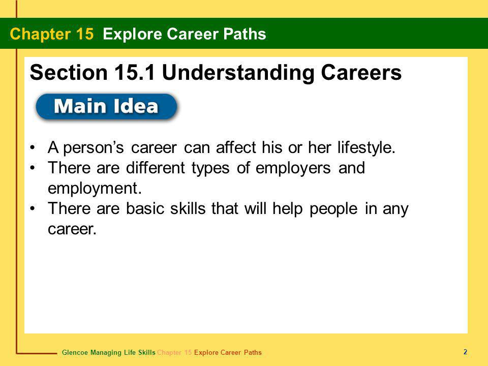 Glencoe Managing Life Skills Chapter 15 Explore Career Paths Chapter 15 Explore Career Paths 23 career carrera A series of related jobs or occupations in a particular field.
