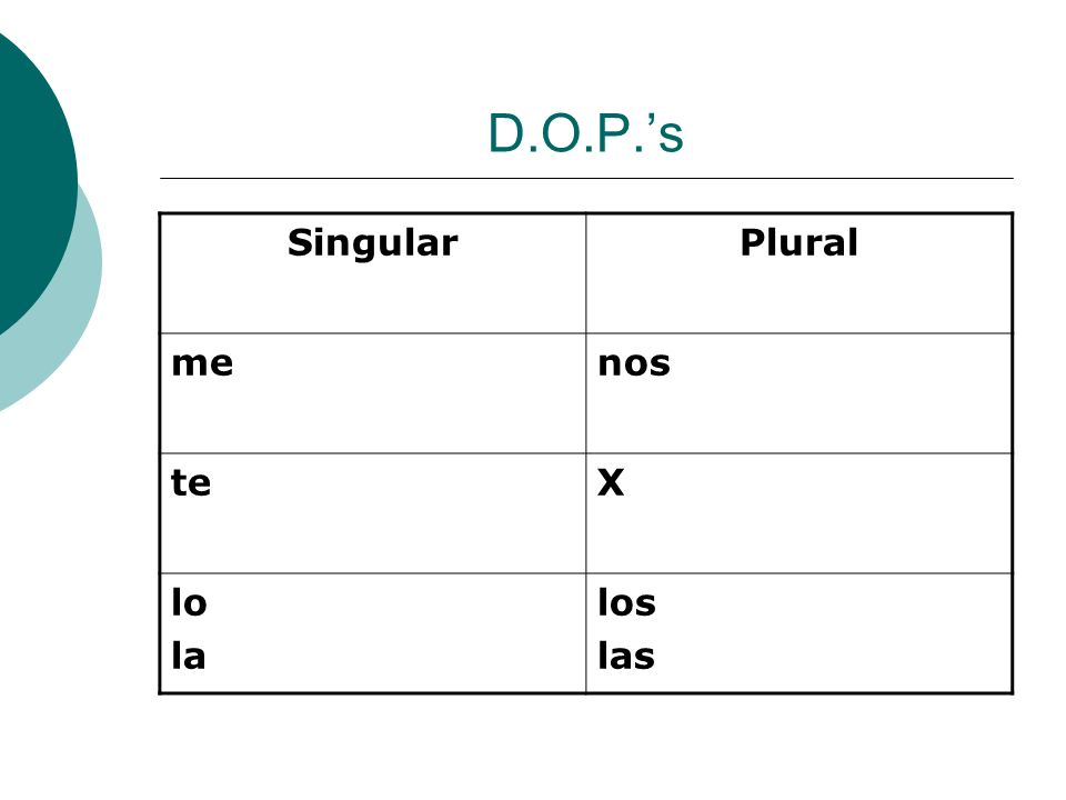 D.O.P.s ***Importante- If you use a direct object pronoun with an affirmative command, attach the pronoun to the end of the command.