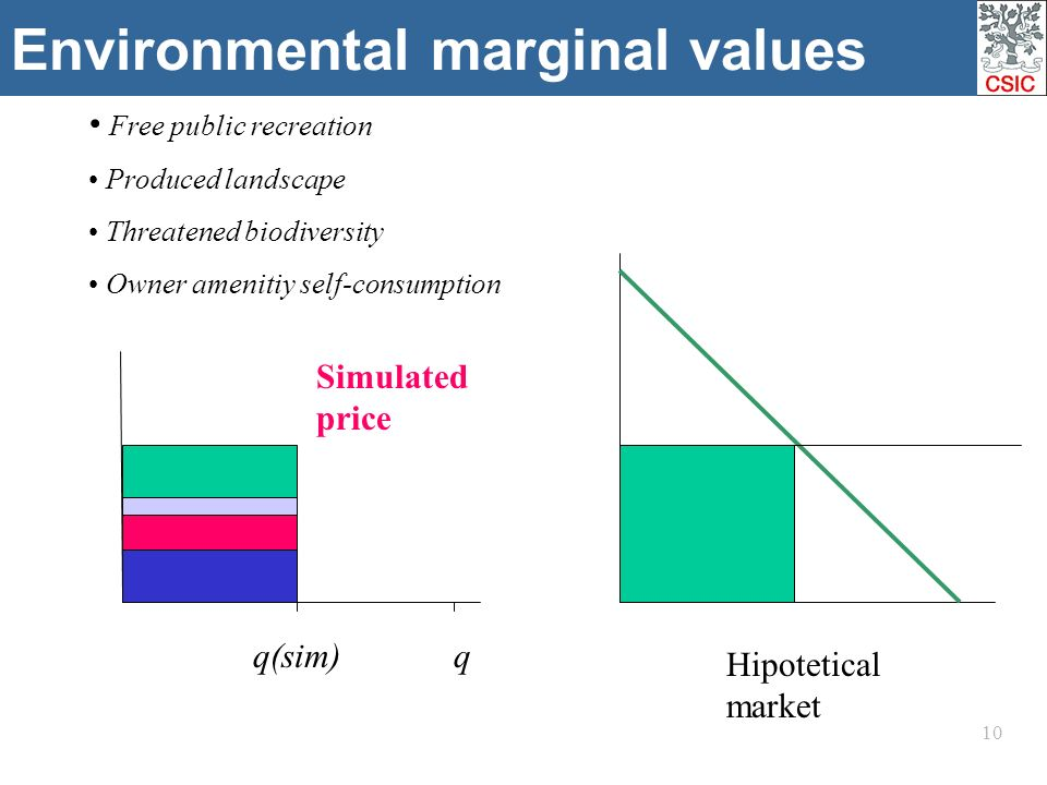 10 Environmental marginal values Free public recreation Produced landscape Threatened biodiversity Owner amenitiy self-consumption q(sim) Simulated price Hipotetical market q