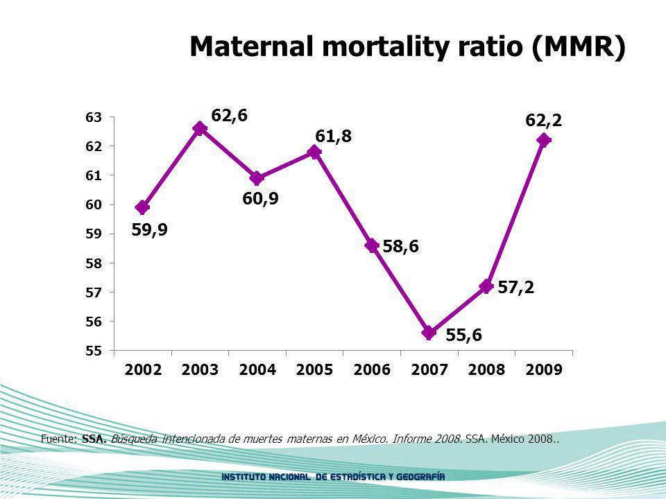 Maternal mortality ratio (MMR) Fuente: SSA. Búsqueda intencionada de muertes maternas en México.