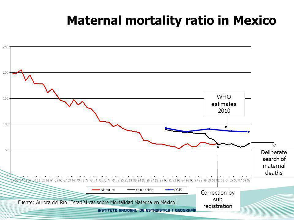 Maternal mortality ratio in Mexico Correction by sub registration WHO estimates 2010 Deliberate search of maternal deaths Fuente: Aurora del Río Estadísticas sobre Mortalidad Materna en México.