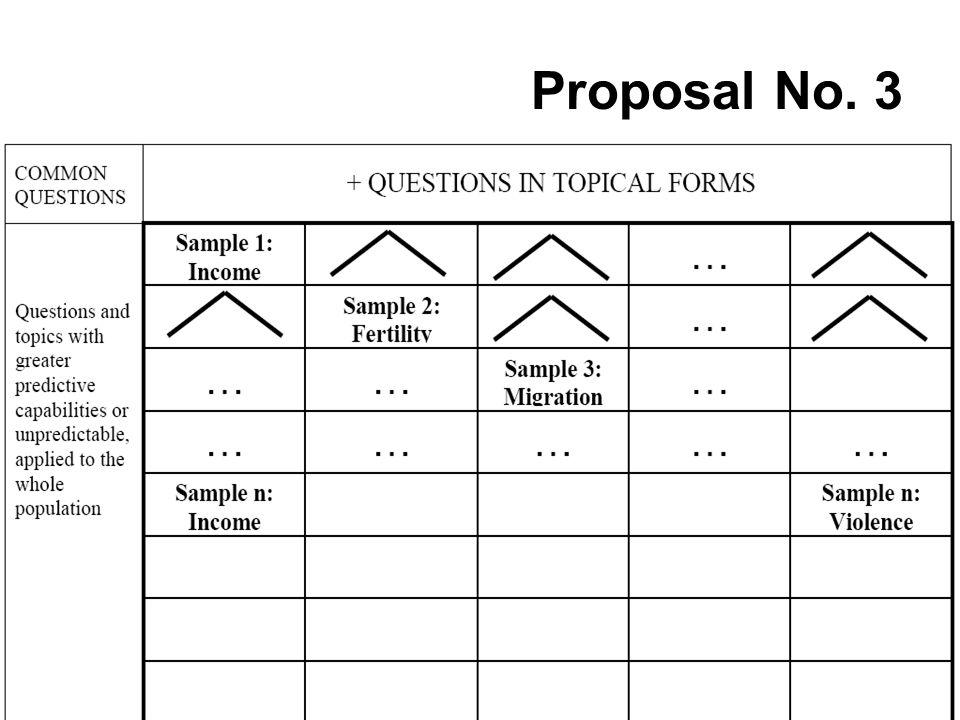 Proposal No. 3