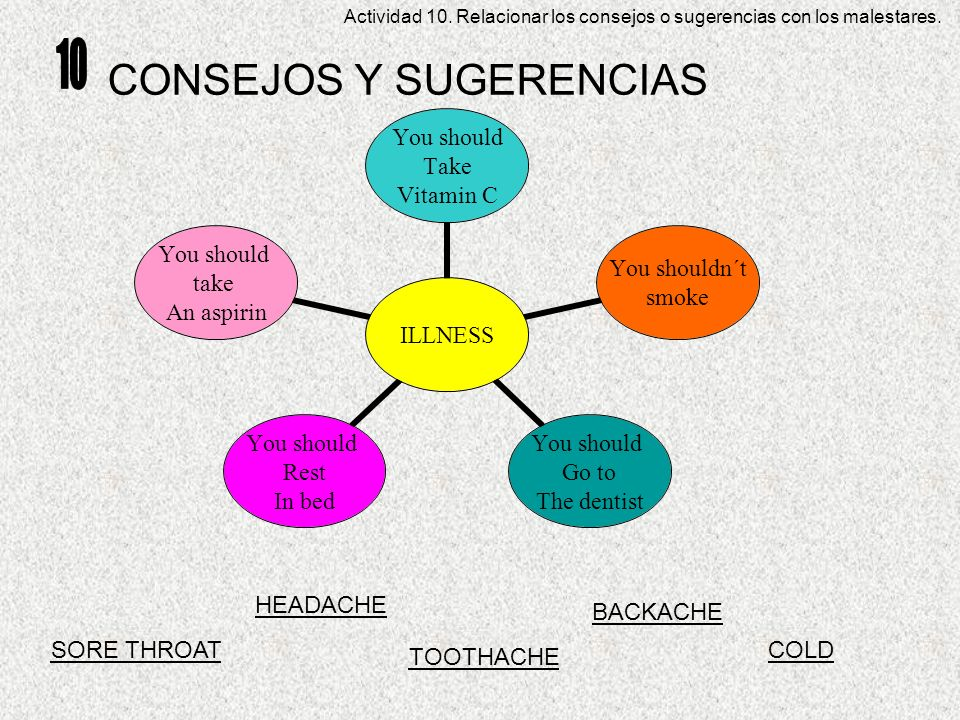 CONSEJOS Y SUGERENCIAS ILLNESS You should Take Vitamin C You shouldn´t smoke You should Go to The dentist You should Rest In bed You should take An as
