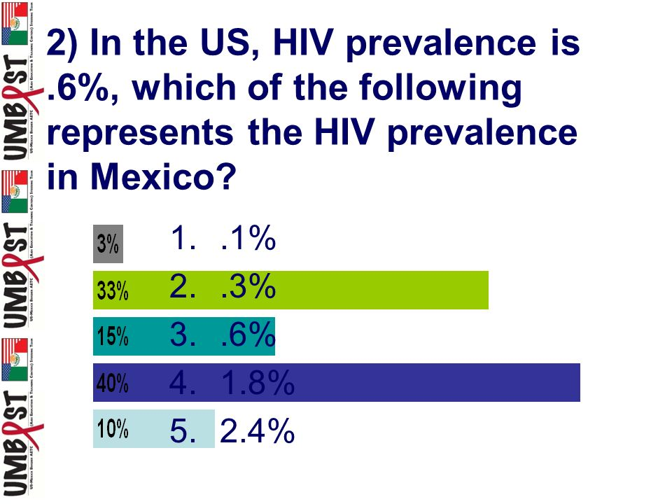 2) In the US, HIV prevalence is.6%, which of the following represents the HIV prevalence in Mexico? 1..1% 2..3% 3..6% 4.1.8% 5.2.4%