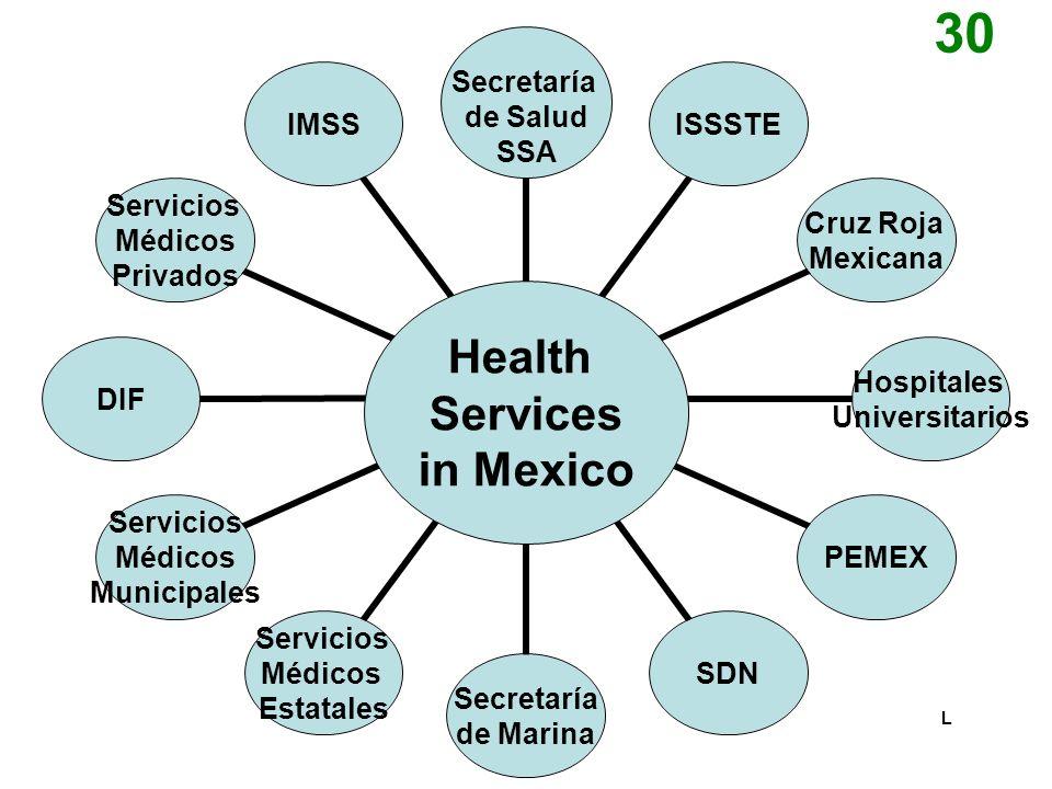 Health Care Funding Sources Secretaría de Salud SSA Secretaría de Salud SSA Secretaría de Salud SSA Health Services in Mexico L 30