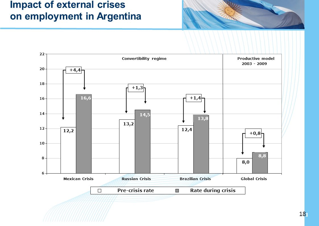Ampliación del Sistema de Protección Social en Argentina - Período 2003-2010 18 Impact of external crises on employment in Argentina 8,0 12,4 13,2 12,2 8,8 13,8 14,5 16,6 6 8 10 12 14 16 18 20 22 Mexican CrisisRussian CrisisBrazilian CrisisGlobal Crisis Pre-crisis rateRate during crisis +4,4 +1,3 +1,4 +0,8 Convertibility regime Productive model 2003 - 2009