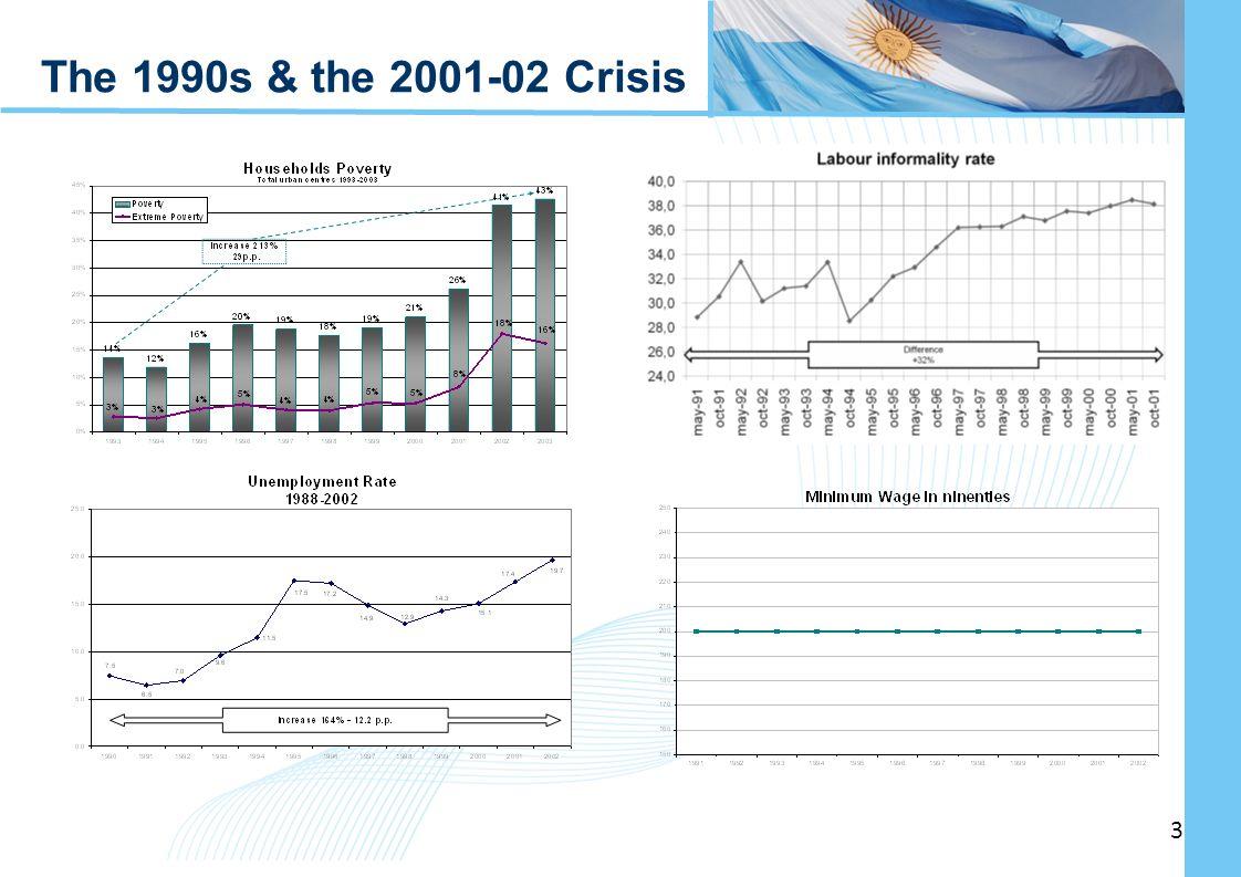 Ampliación del Sistema de Protección Social en Argentina - Período 2003-2010 3 3 The 1990s The 1990s & the 2001-02 Crisis