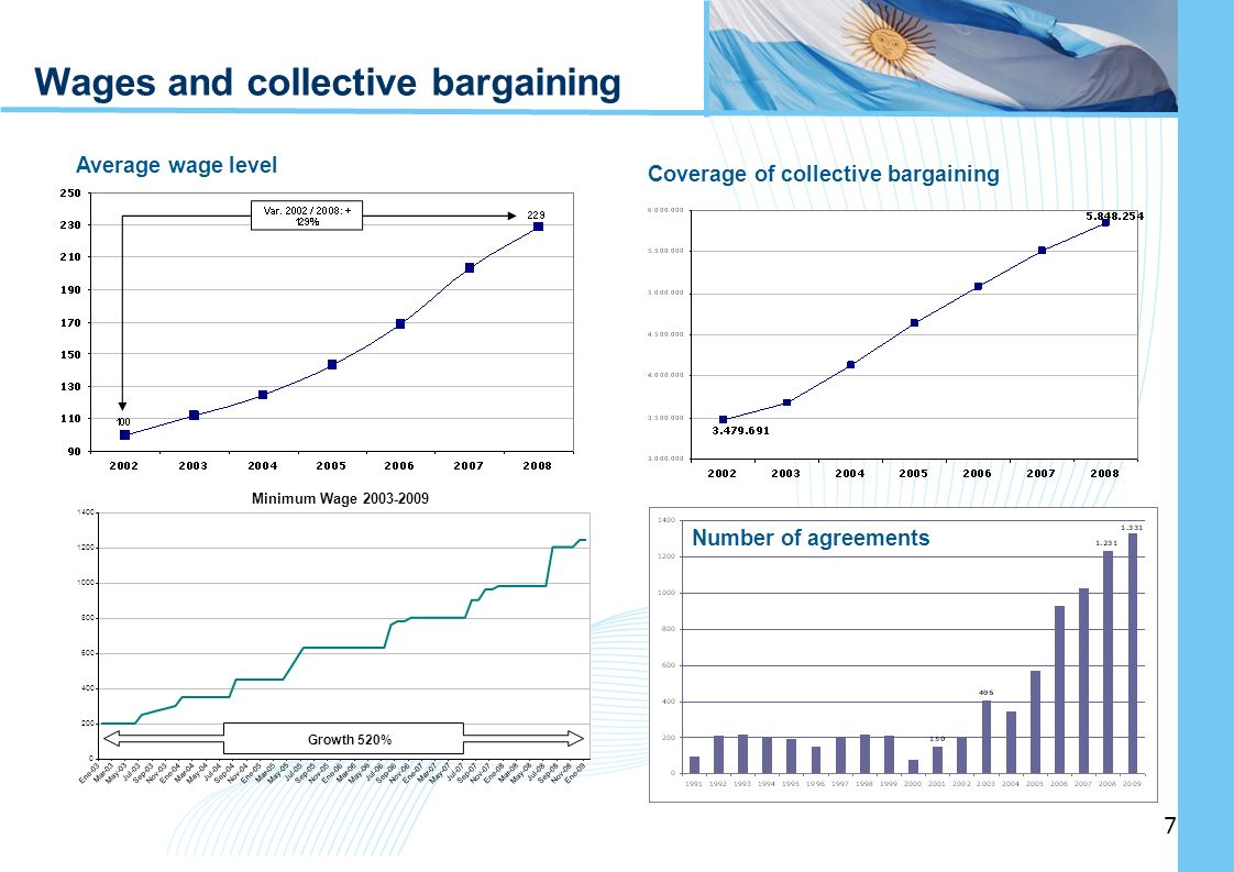 Ampliación del Sistema de Protección Social en Argentina - Período Wages and collective bargaining Coverage of collective bargaining Average wage level Number of agreements