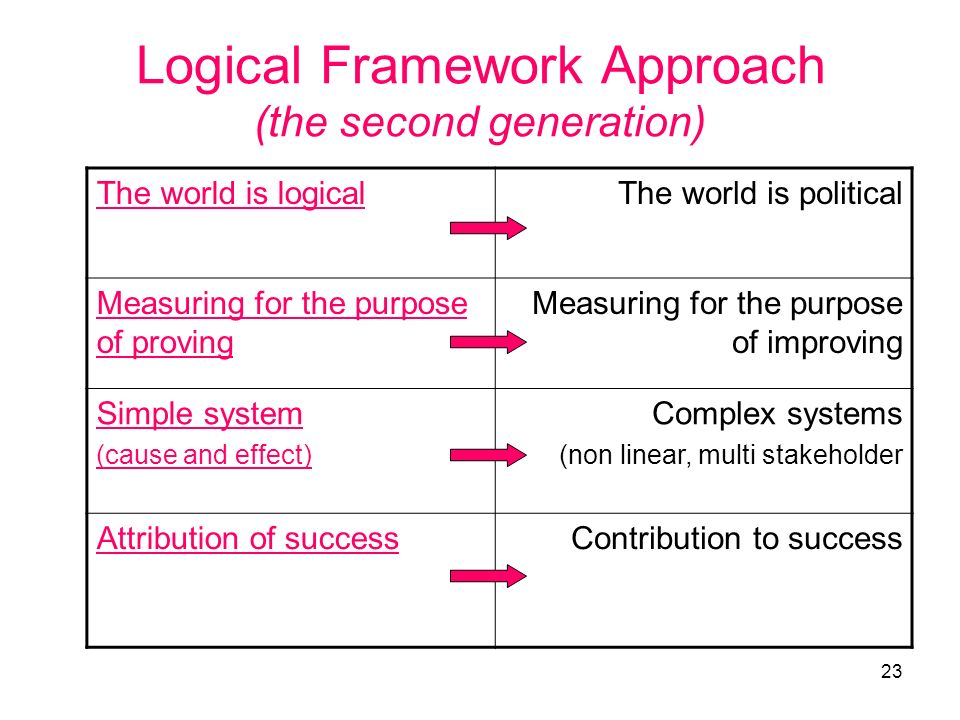 23 Logical Framework Approach (the second generation) The world is logicalThe world is political Measuring for the purpose of proving Measuring for th