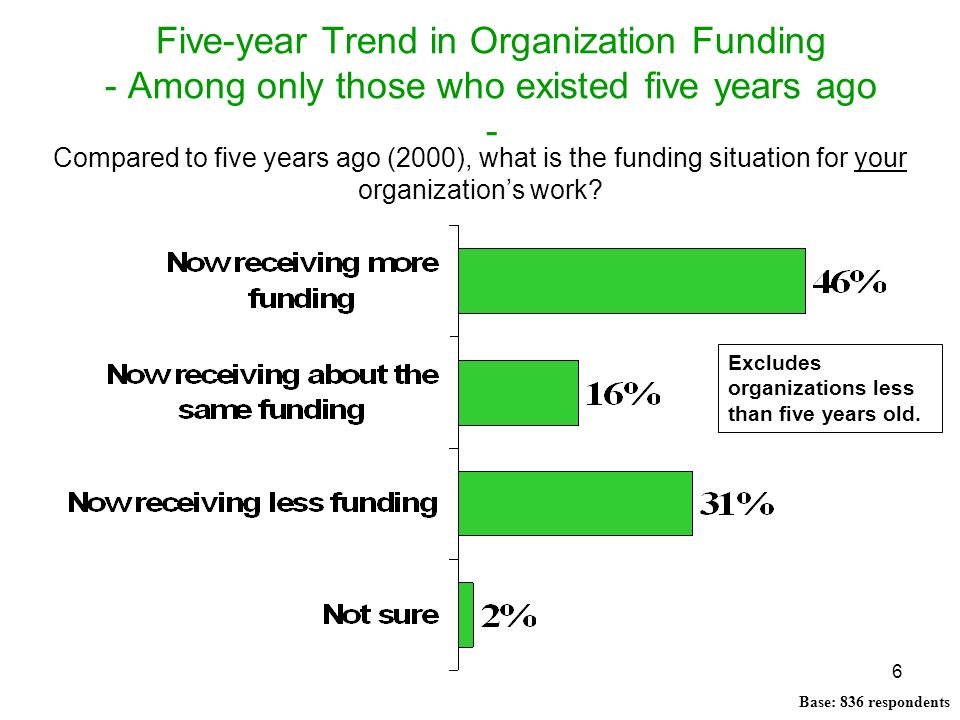 6 Five-year Trend in Organization Funding - Among only those who existed five years ago - Compared to five years ago (2000), what is the funding situa