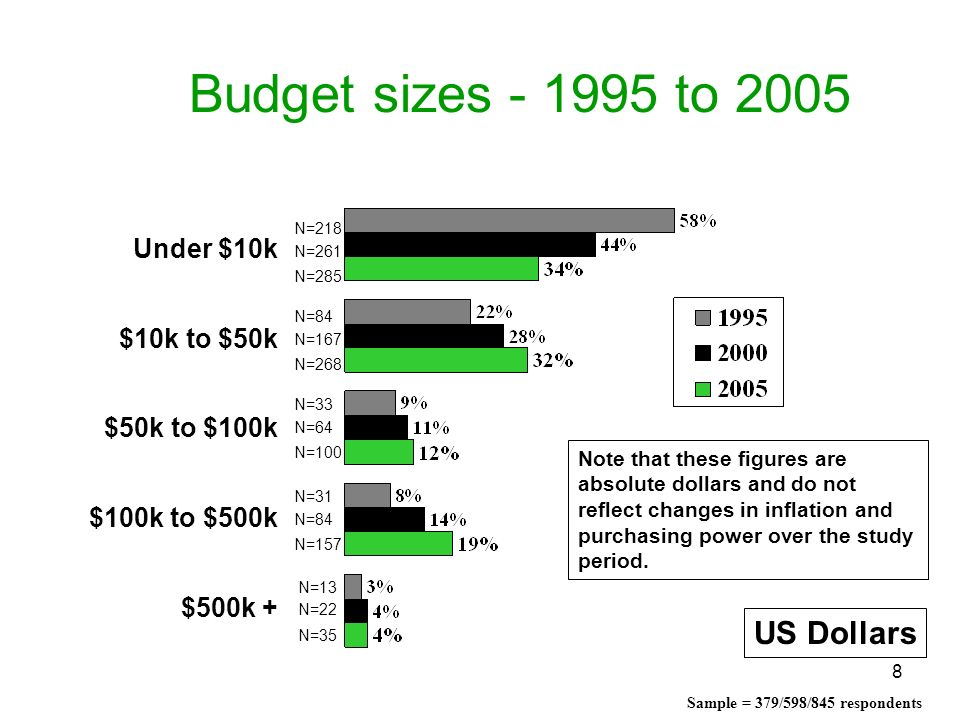 8 Budget sizes - 1995 to 2005 US Dollars Sample = 379/598/845 respondents Note that these figures are absolute dollars and do not reflect changes in i