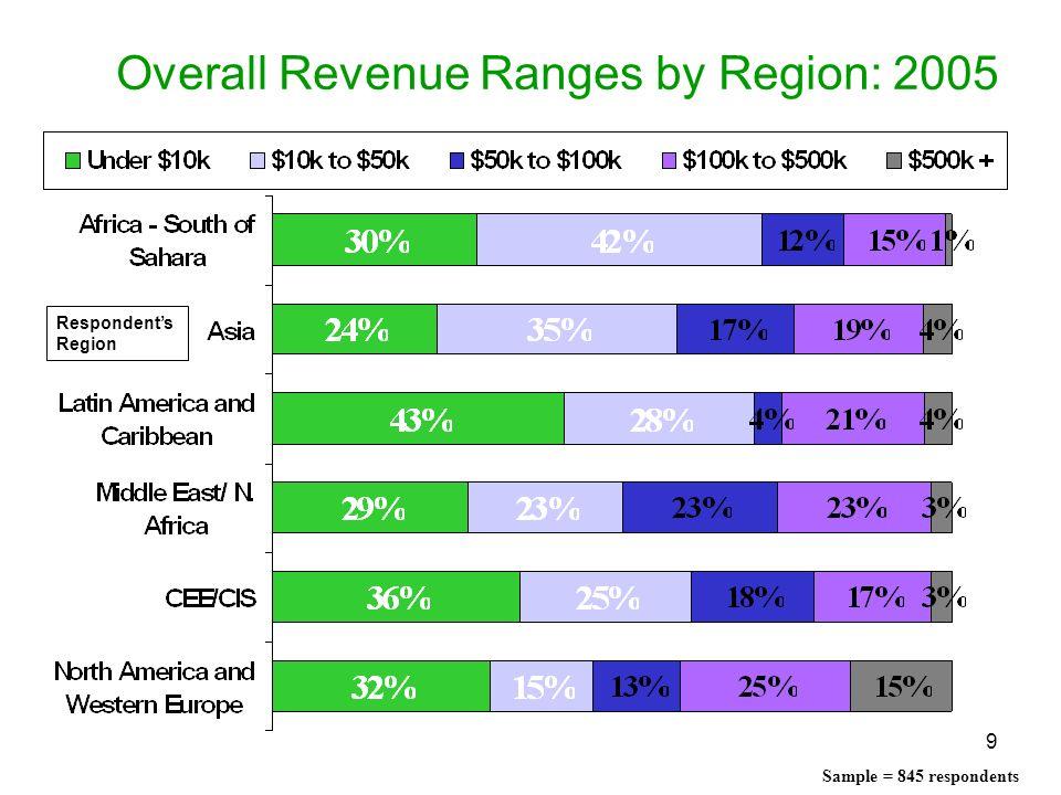 9 Overall Revenue Ranges by Region: 2005 Respondents Region Sample = 845 respondents