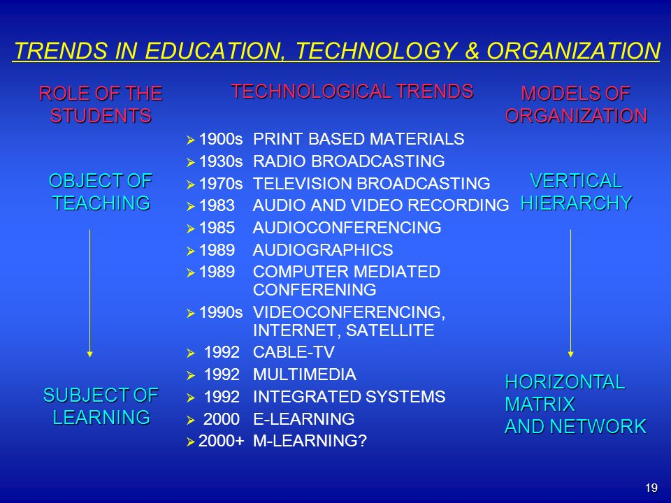 19 TRENDS IN EDUCATION, TECHNOLOGY & ORGANIZATION TECHNOLOGICAL TRENDS 1900sPRINT BASED MATERIALS 1930sRADIO BROADCASTING 1970sTELEVISION BROADCASTING 1983AUDIO AND VIDEO RECORDING 1985AUDIOCONFERENCING 1989 AUDIOGRAPHICS 1989COMPUTER MEDIATED CONFERENING 1990s VIDEOCONFERENCING, INTERNET, SATELLITE 1992CABLE-TV 1992MULTIMEDIA 1992INTEGRATED SYSTEMS 2000E-LEARNING 2000+M-LEARNING.
