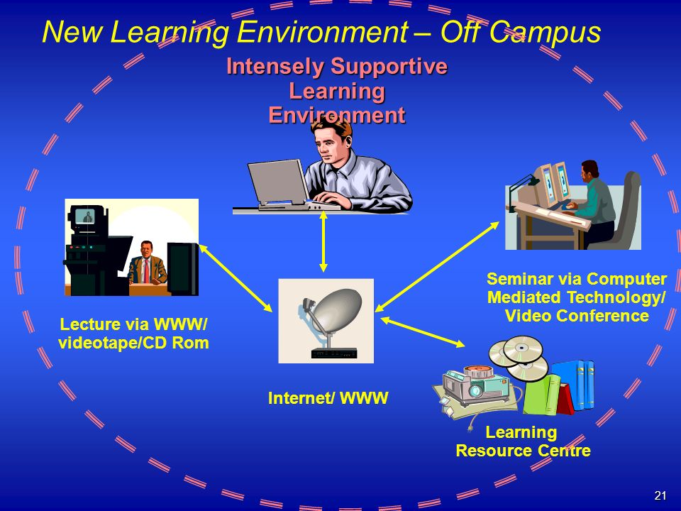 21 Seminar via Computer Mediated Technology/ Video Conference Lecture via WWW/ videotape/CD Rom Learning Resource Centre Internet/ WWW New Learning Environment – Off Campus Intensely Supportive Learning Environment