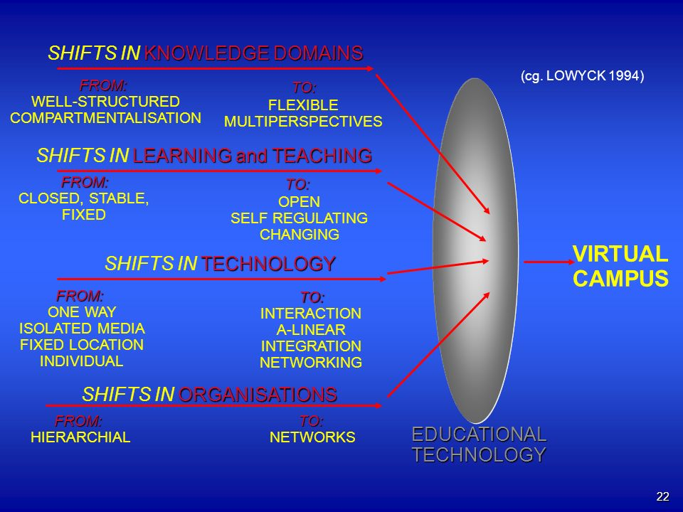 22 LEARNING and TEACHING SHIFTS IN LEARNING and TEACHING VIRTUAL CAMPUS EDUCATIONALTECHNOLOGY (cg.