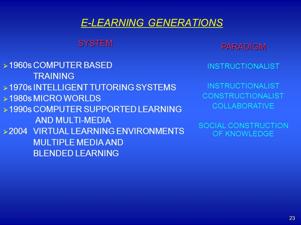 23 E-LEARNING GENERATIONS SYSTEM 1960sCOMPUTER BASED TRAINING 1970sINTELLIGENT TUTORING SYSTEMS 1980sMICRO WORLDS 1990sCOMPUTER SUPPORTED LEARNING AND MULTI-MEDIA 2004VIRTUAL LEARNING ENVIRONMENTS MULTIPLE MEDIA AND BLENDED LEARNING PARADIGM INSTRUCTIONALIST CONSTRUCTIONALIST COLLABORATIVE SOCIAL CONSTRUCTION OF KNOWLEDGE