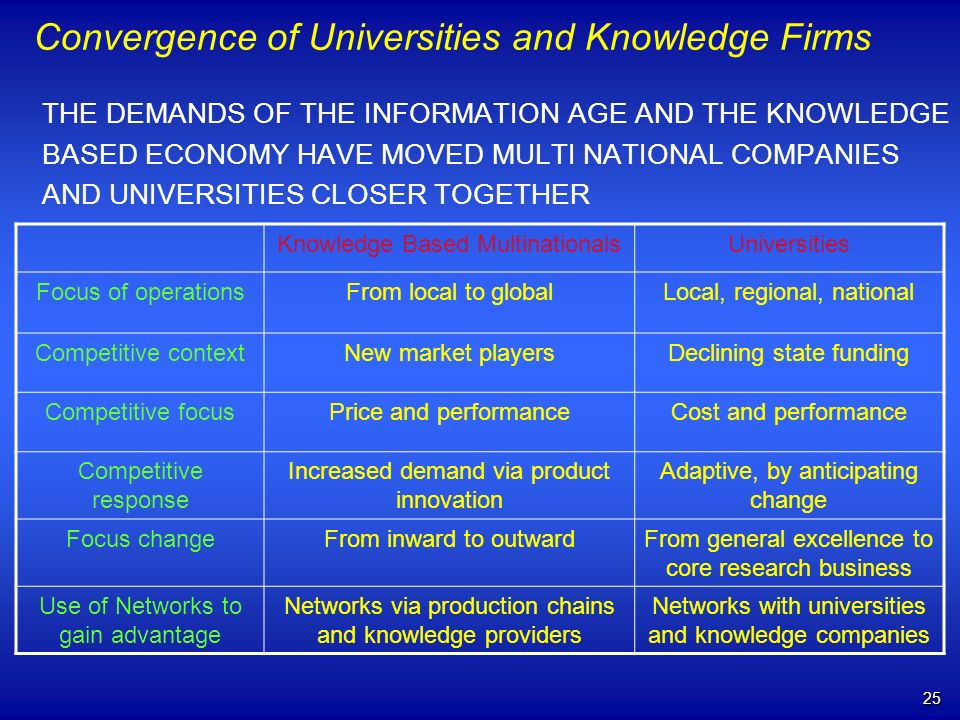 25 Convergence of Universities and Knowledge Firms THE DEMANDS OF THE INFORMATION AGE AND THE KNOWLEDGE BASED ECONOMY HAVE MOVED MULTI NATIONAL COMPANIES AND UNIVERSITIES CLOSER TOGETHER Knowledge Based MultinationalsUniversities Focus of operationsFrom local to globalLocal, regional, national Competitive contextNew market playersDeclining state funding Competitive focusPrice and performanceCost and performance Competitive response Increased demand via product innovation Adaptive, by anticipating change Focus changeFrom inward to outwardFrom general excellence to core research business Use of Networks to gain advantage Networks via production chains and knowledge providers Networks with universities and knowledge companies