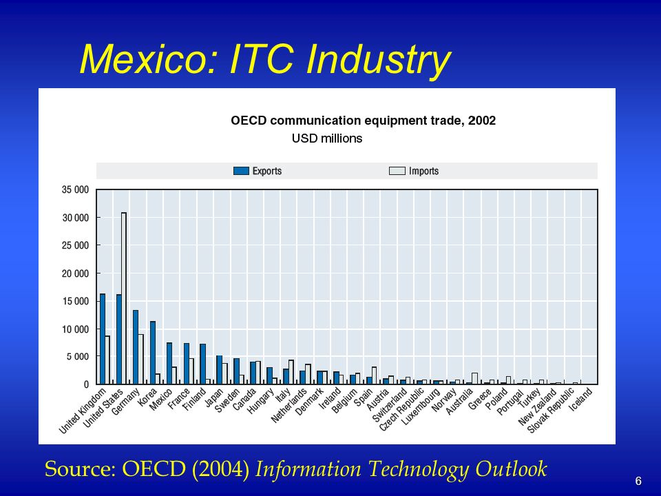 6 Mexico: ITC Industry Source: OECD (2004) Information Technology Outlook