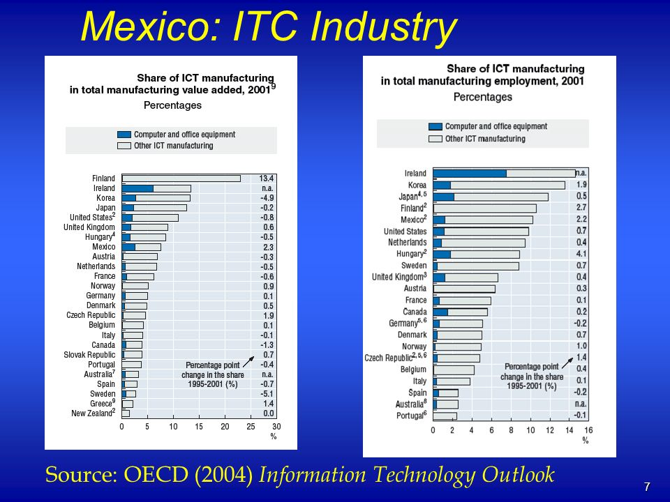 7 Mexico: ITC Industry Source: OECD (2004) Information Technology Outlook