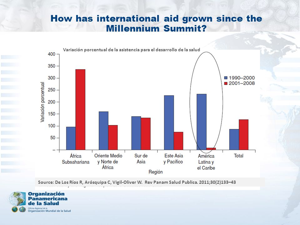How has international aid grown since the Millennium Summit? Source: De Los Ríos R, Arósquipa C, Vigil-Oliver W. Rev Panam Salud Publica. 2011;30(2)13