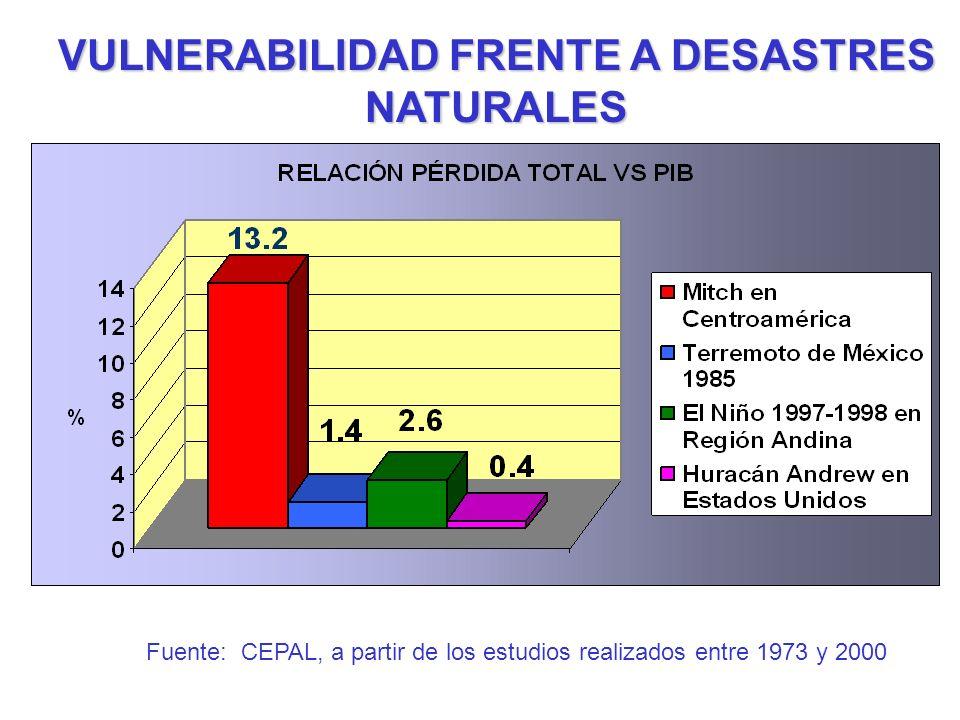 VULNERABILIDAD FRENTE A DESASTRES NATURALES Fuente: CEPAL, a partir de los estudios realizados entre 1973 y 2000