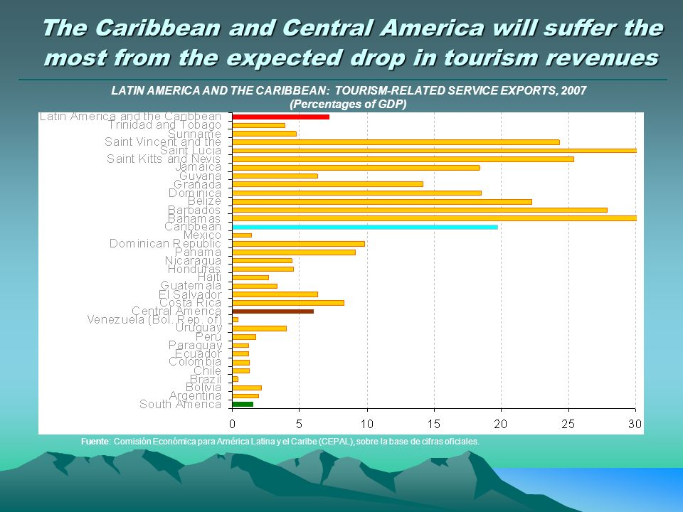 The Caribbean and Central America will suffer the most from the expected drop in tourism revenues LATIN AMERICA AND THE CARIBBEAN: TOURISM-RELATED SERVICE EXPORTS, 2007 (Percentages of GDP) 40.8% Fuente: Comisión Económica para América Latina y el Caribe (CEPAL), sobre la base de cifras oficiales.