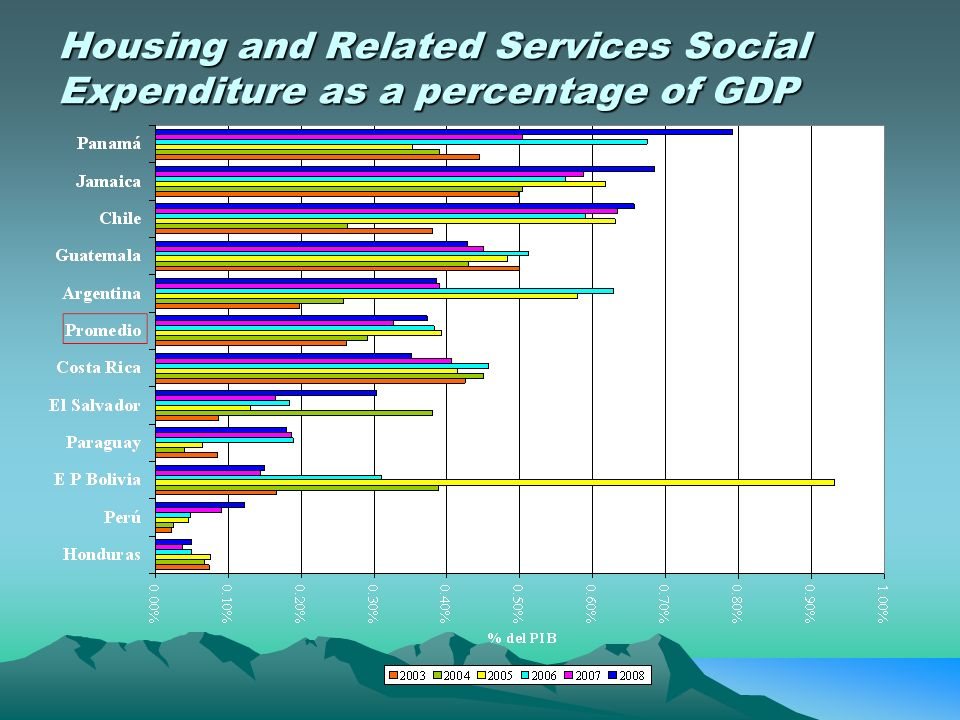 Housing and Related Services Social Expenditure as a percentage of GDP