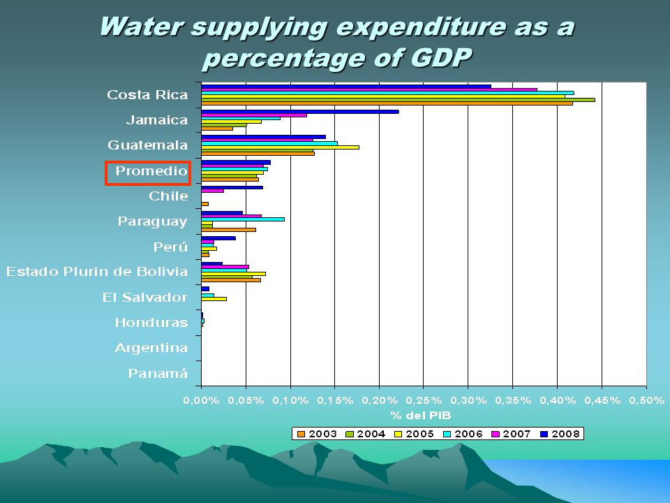 Water supplying expenditure as a percentage of GDP