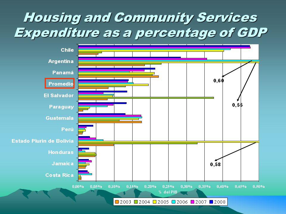 Housing and Community Services Expenditure as a percentage of GDP