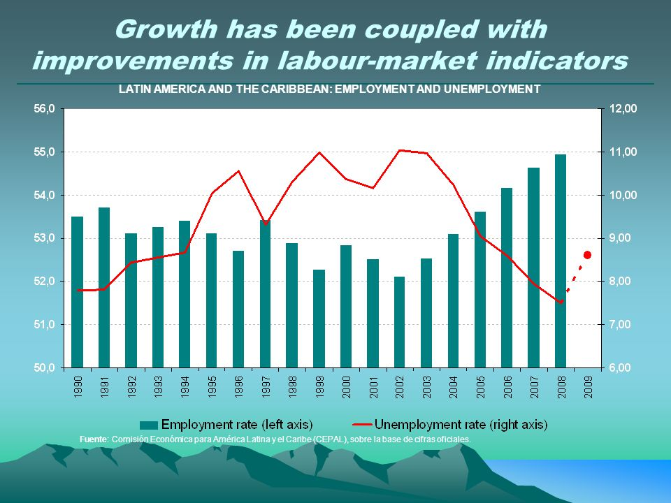 LATIN AMERICA AND THE CARIBBEAN: EMPLOYMENT AND UNEMPLOYMENT Growth has been coupled with improvements in labour-market indicators Fuente: Comisión Ec