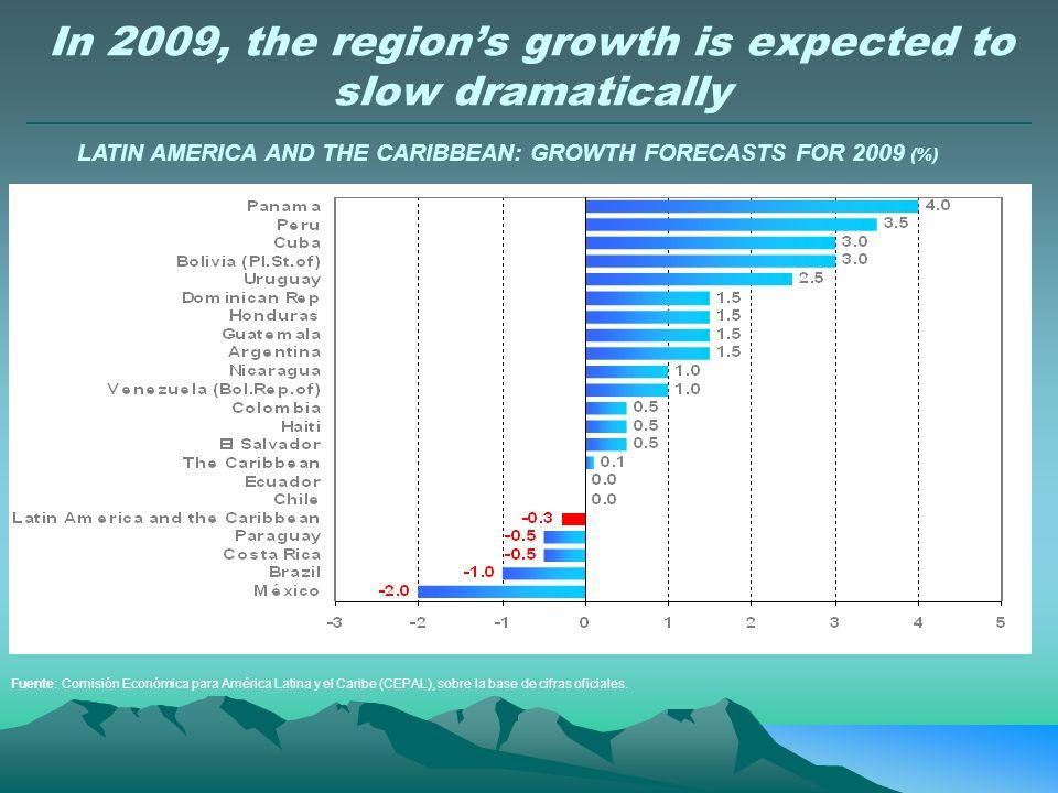 ECLAC forecasts a growth rate of -1.7% for 2009 Fuente: Comisión Económica para América Latina y el Caribe (CEPAL), sobre la base de cifras oficiales.