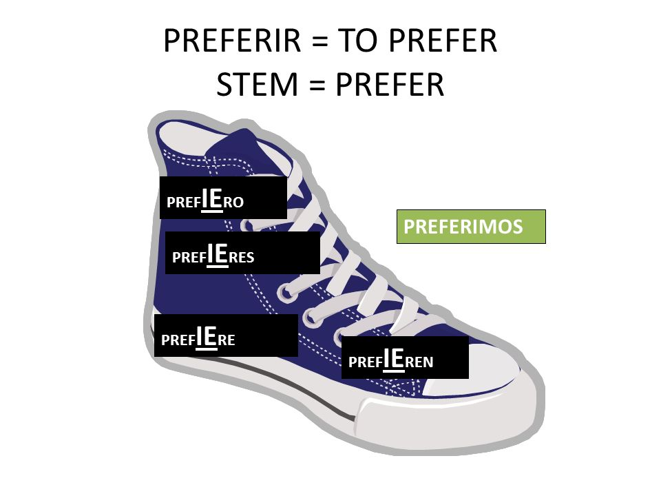PREFERIR = TO PREFER STEM = PREFER PREF IE RO PREF IE RES PREF IE RE PREF IE REN PREFERIMOS