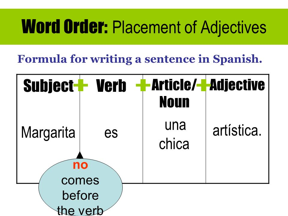 Word Order: Placement of Adjectives Formula for writing a sentence in Spanish. Subject Margarita Verb es Article/ Noun una chica Adjective artística.