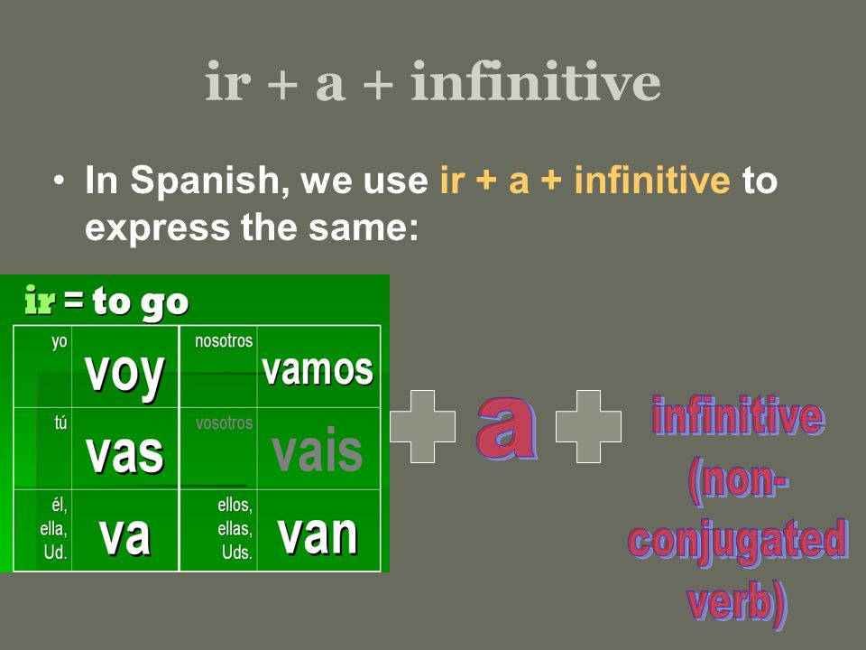 ir + a + infinitive In Spanish, we use ir + a + infinitive to express the same: