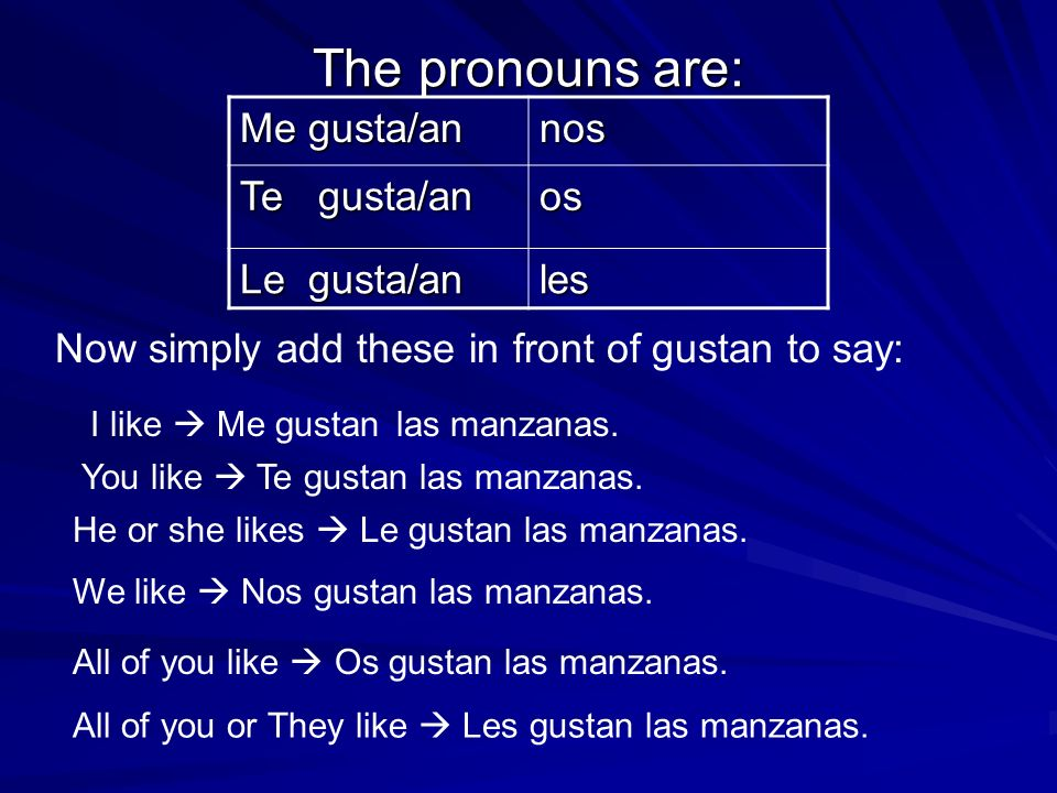 The pronouns are: Me gusta/an nos Te gusta/an os Le gusta/an les Now simply add these in front of gustan to say: I like Me gustan las manzanas. You li