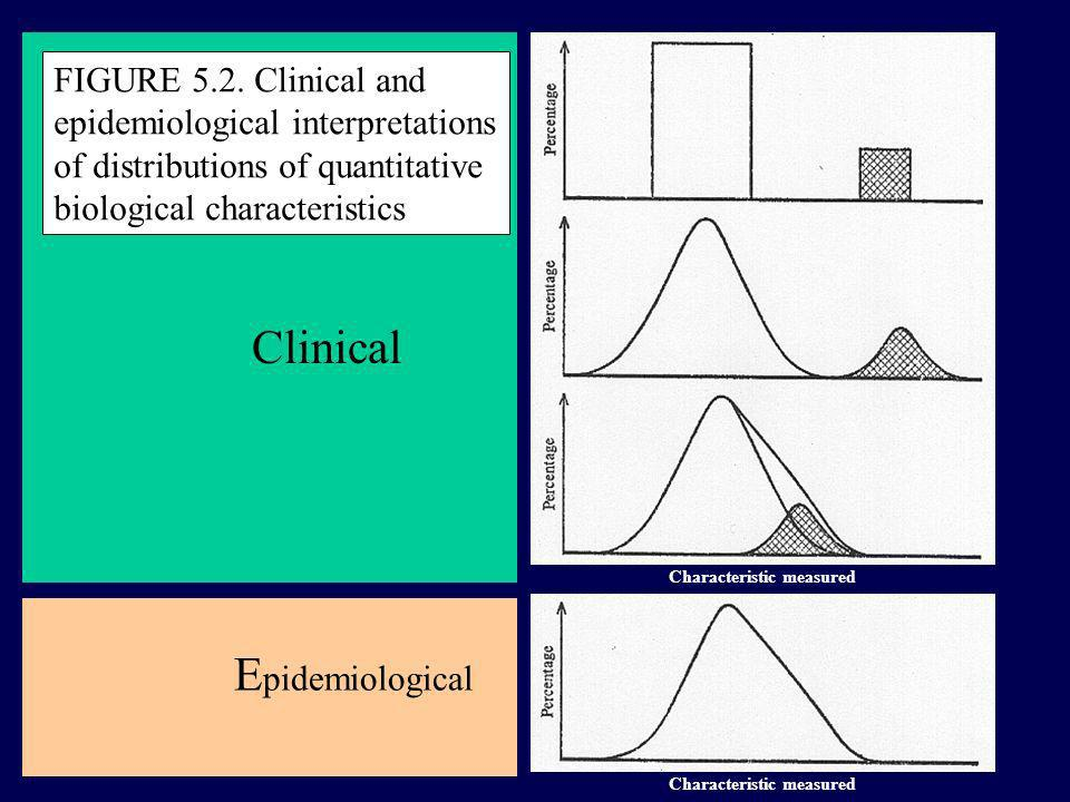 FIGURE 5.2. Clinical and epidemiological interpretations of distributions of quantitative biological characteristics Characteristic measured Clinical