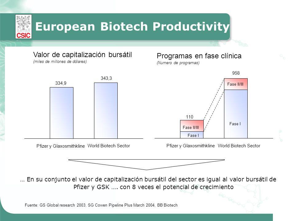 European Biotech Industry … En su conjunto el valor de capitalización bursátil del sector es igual al valor bursátil de Pfizer y GSK ….