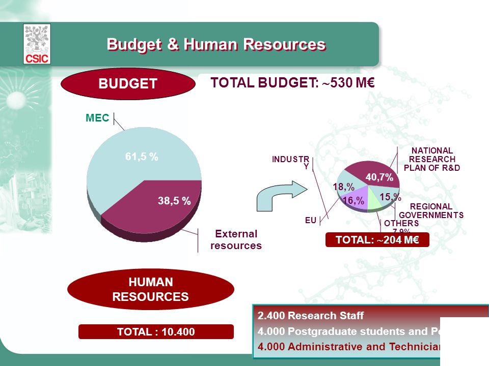 Budget & Human Resources MEC External resources TOTAL BUDGET: 530 M 38,5 % 61,5 % BUDGET 2.400 Research Staff 4.000 Postgraduate students and Postdocs