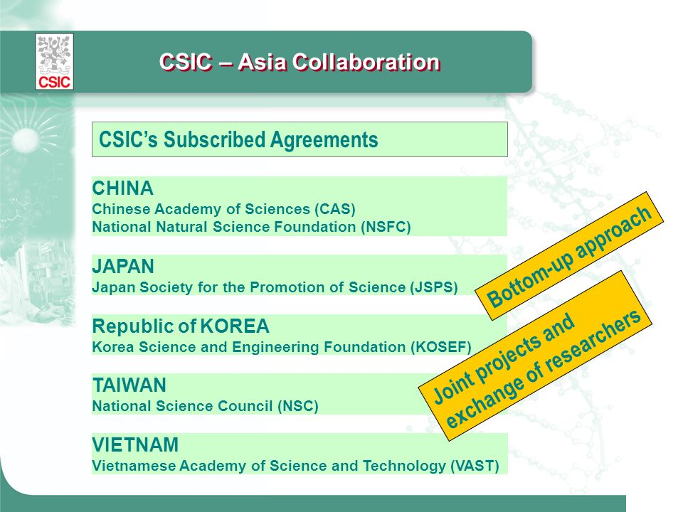 CSICs Subscribed Agreements CSIC – Asia Collaboration CHINA Chinese Academy of Sciences (CAS) National Natural Science Foundation (NSFC) Republic of K