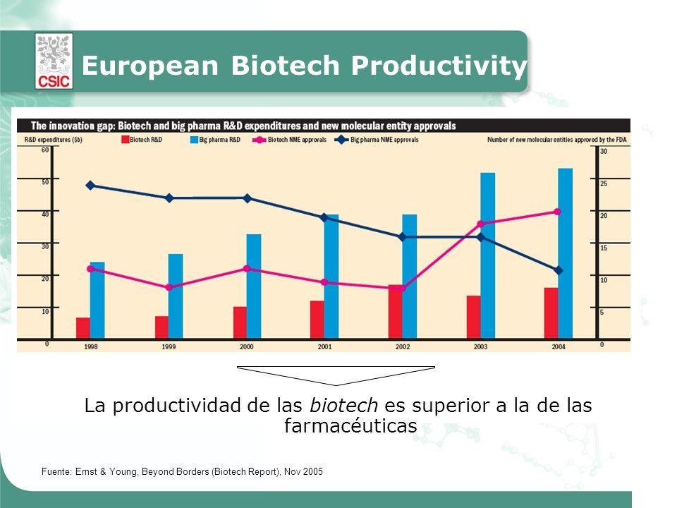 Fuente: Ernst & Young, Beyond Borders (Biotech Report), Nov 2005 La productividad de las biotech es superior a la de las farmacéuticas European Biotech Productivity