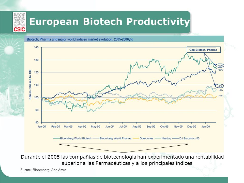 Durante el 2005 las compañías de biotecnología han experimentado una rentabilidad superior a las Farmacéuticas y a los principales índices Fuente: Bloomberg, Abn Amro European Biotech Productivity