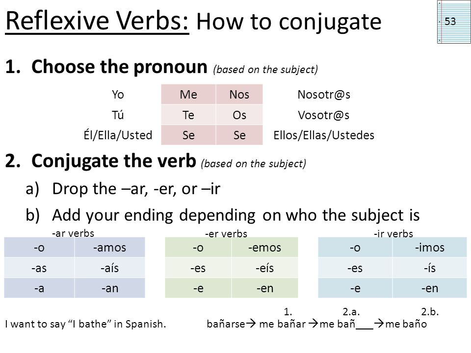 Reflexive Verbs: How to conjugate 1.Choose the pronoun (based on the subject) 2.Conjugate the verb (based on the subject) a)Drop the –ar, -er, or –ir