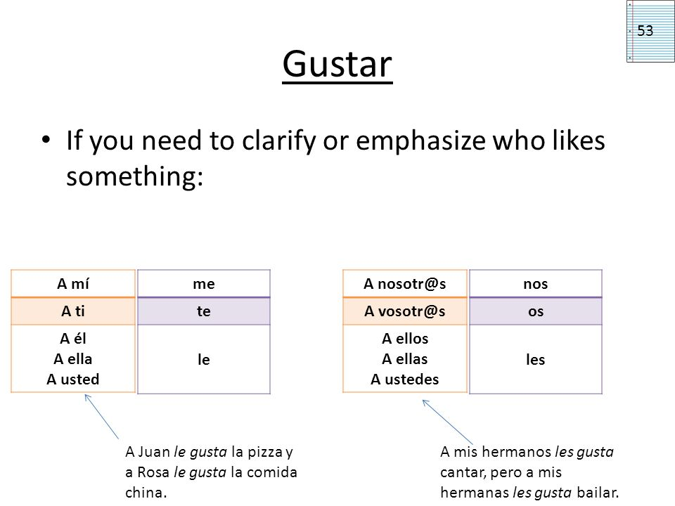 Gustar If you need to clarify or emphasize who likes something: me te le A mí A ti A él A ella A usted nos os les A nosotr@s A vosotr@s A ellos A ella