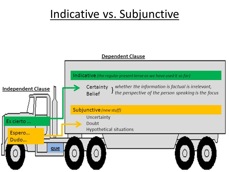 Im certain… I wish… I doubt… Indicative vs. Subjunctive Independent Clause Dependent Clause que Es cierto … Indicative (the regular present tense as w