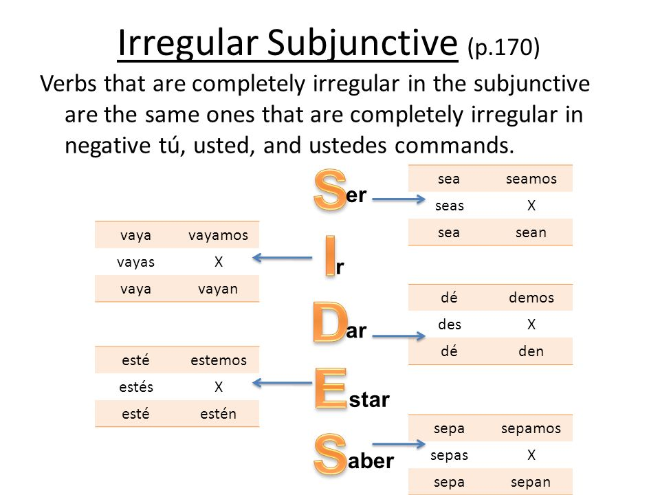 Irregular Subjunctive (p.170) Verbs that are completely irregular in the subjunctive are the same ones that are completely irregular in negative tú, u
