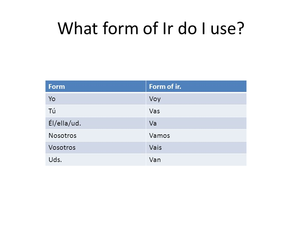 What form of Ir do I use? FormForm of ir. YoVoy TúVas Él/ella/ud.Va NosotrosVamos VosotrosVais Uds.Van