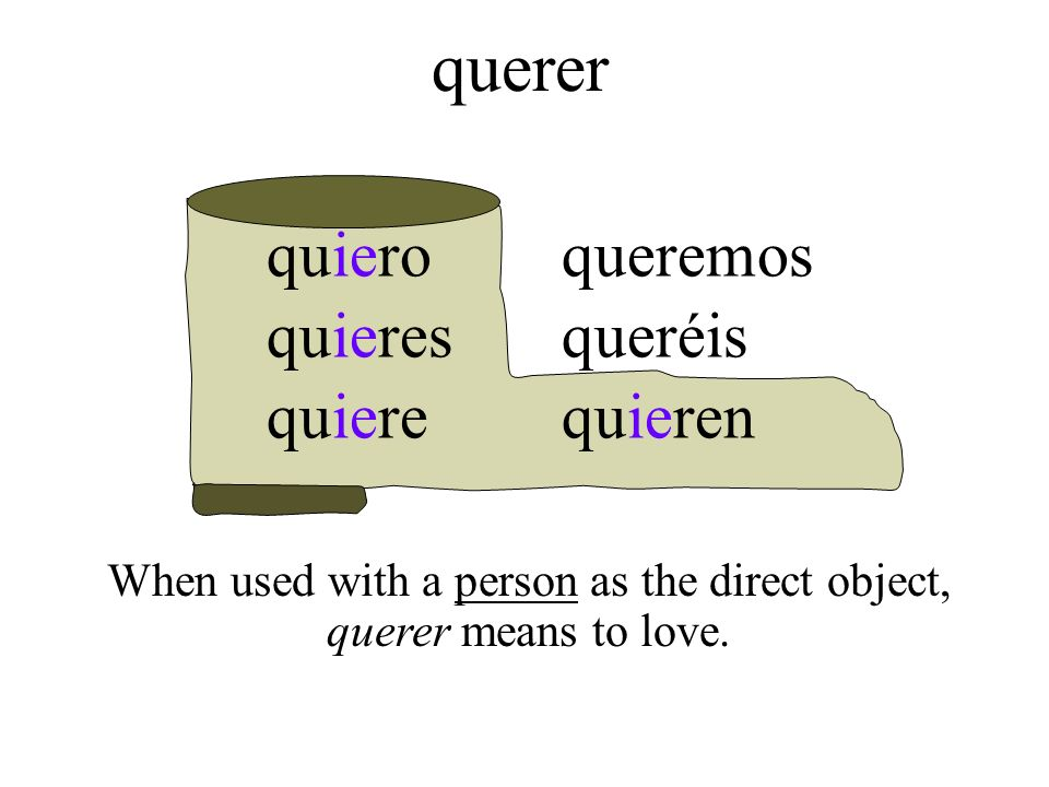 querer When used with a person as the direct object, querer means to love. quiero quieres quiere queremos queréis quieren