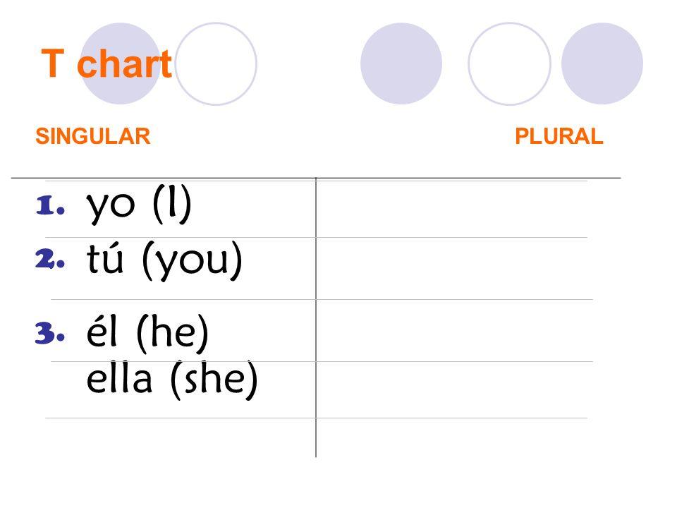 T chart SINGULARPLURAL 1. 2. 3. yo (I) tú (you) él (he) ella (she)